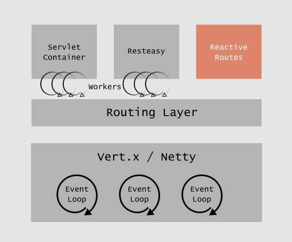 Architektura Quarkus - Reactive Routes